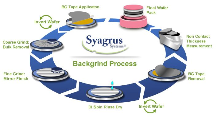syagrus wafer backgrinding and thinning process