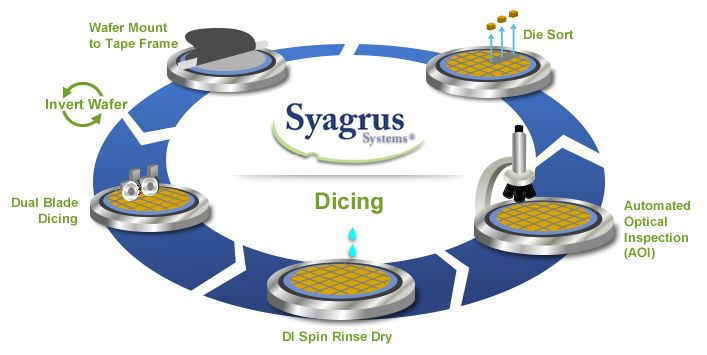 Syagrus Systems High Precision Wafer Dicing Process